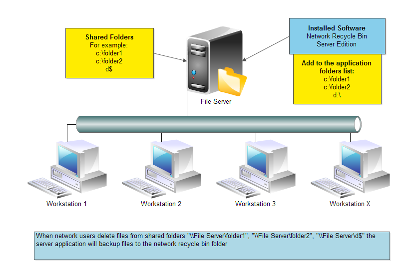 Network Recycle Bin Tool